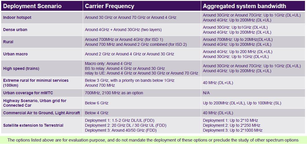 5G NR Deployment & Spectrum Scenarios - Codeplayon