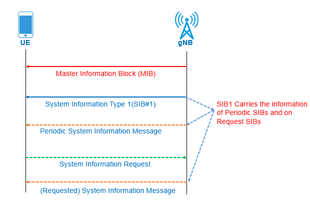 5G NR-Master Information Block (NR-MIB) - Codeplayon