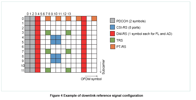 4 Mimo Beamforming Nr Physical Layer Specifications In