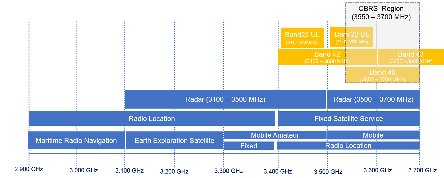 Citizens Broadband Radio Service Frequency Spectrum-codeplayon