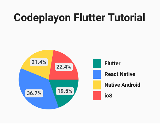how to make a graph in flutter